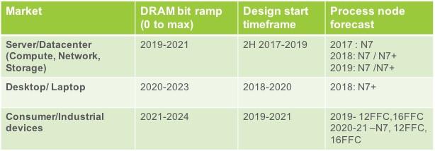 Micron y Cadence actualizan el estado de la DDR5