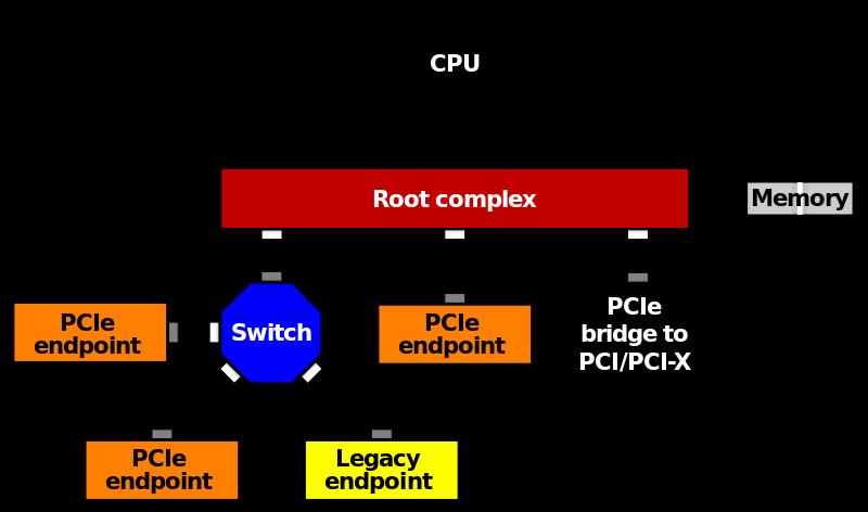 Qué es la interfaz PCI Express y que son los lanes del procesador