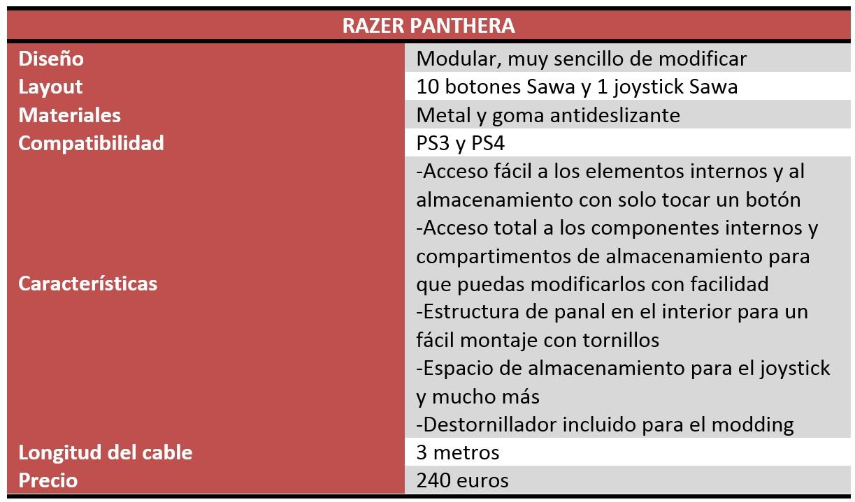 Razer Panthera Review
