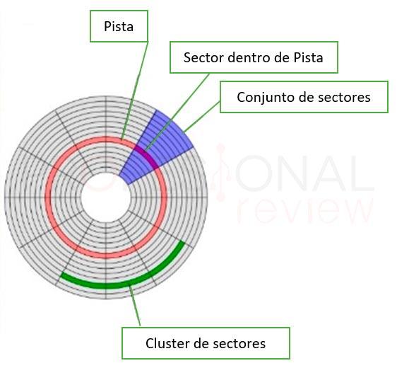 Pistas y sectores de un disco duro magnético