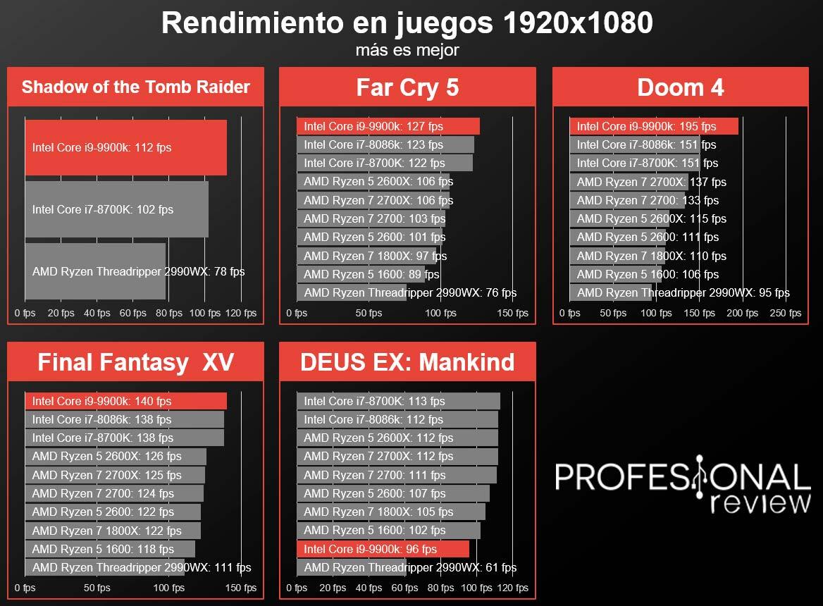 ▷ Intel Core i9-9900K Review en Español (Análisis completo)