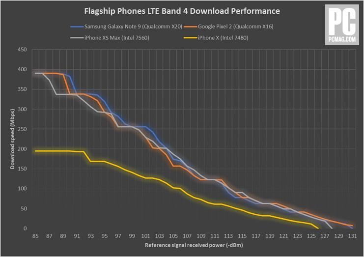 Hablando de LTE: el iPhone Xs es más rápido que su predecesor, pero no tanto como el Galaxy Note 9