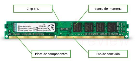 Que es una memoria RAM
