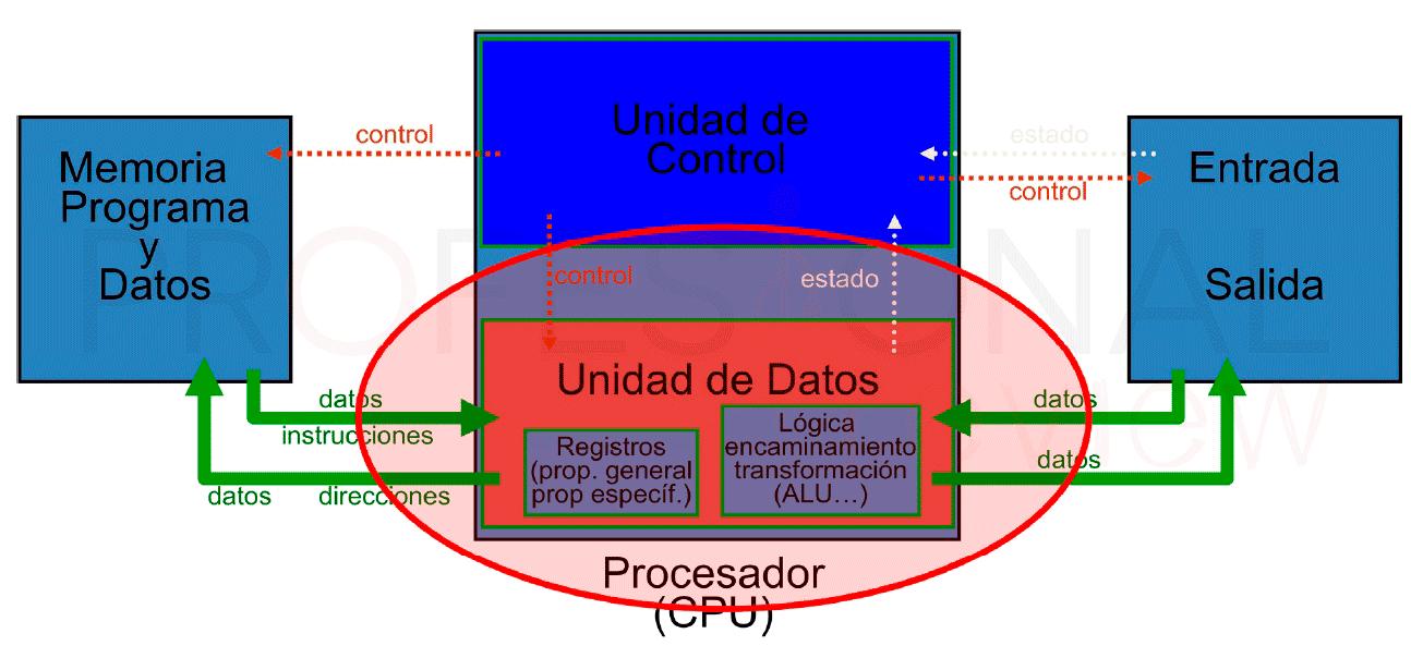 Qu es un procesador y c mo funciona - Que es un porche en arquitectura ...