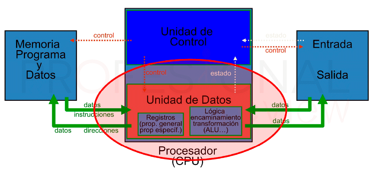 Partes de un procesador Von Neumann