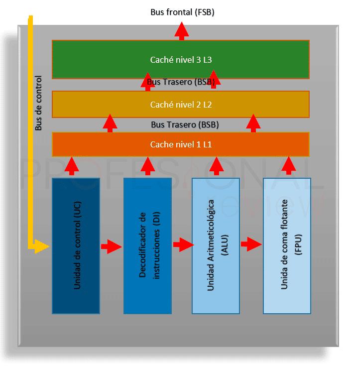 Que es un procesador y como funciona img01