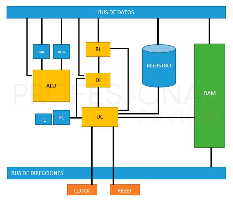 Que es un procesador y como funciona img09