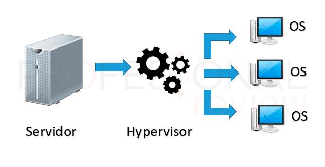 Virtualización tuto01