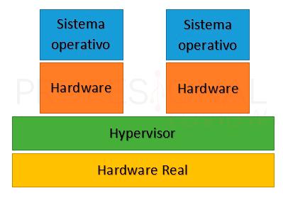 Virtualización tuto02