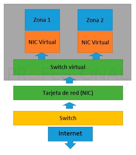 Virtualización tuto04