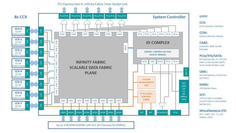 AMD EPYC Rome tendría un diseño de memoria monolítico