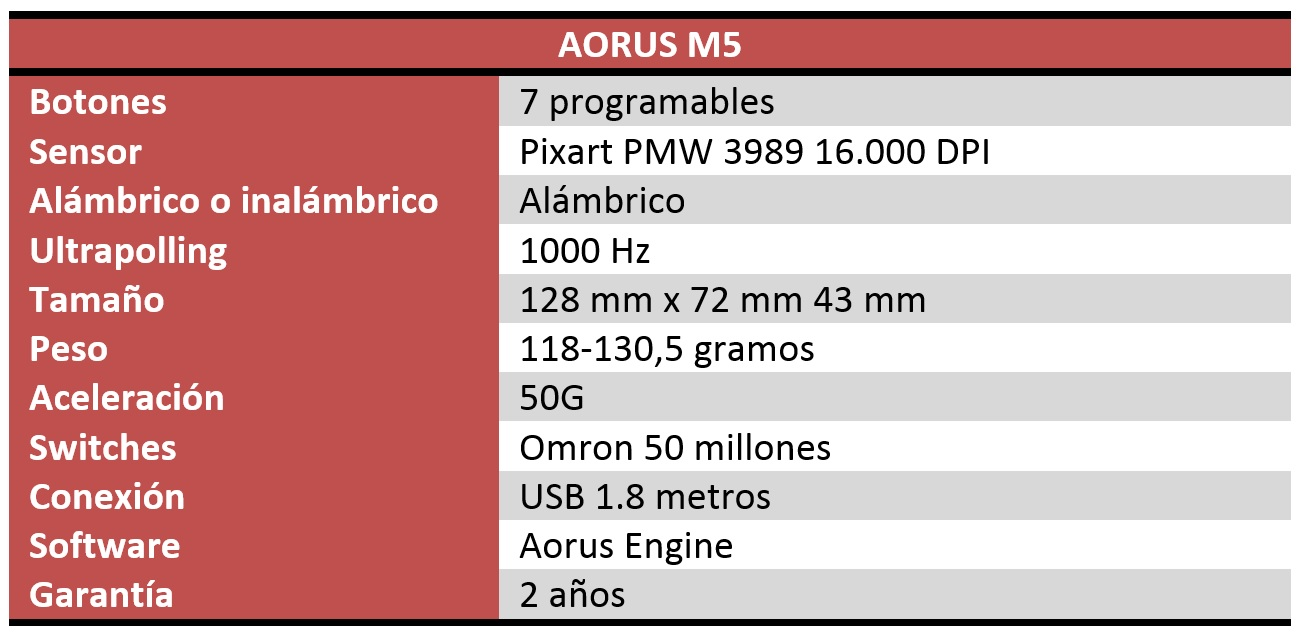 Aorus M5 y Aorus P7 Review