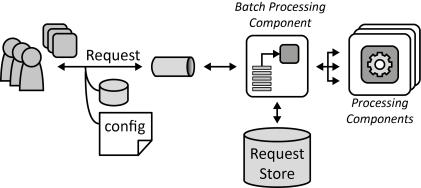 Qué es el procesamiento batch