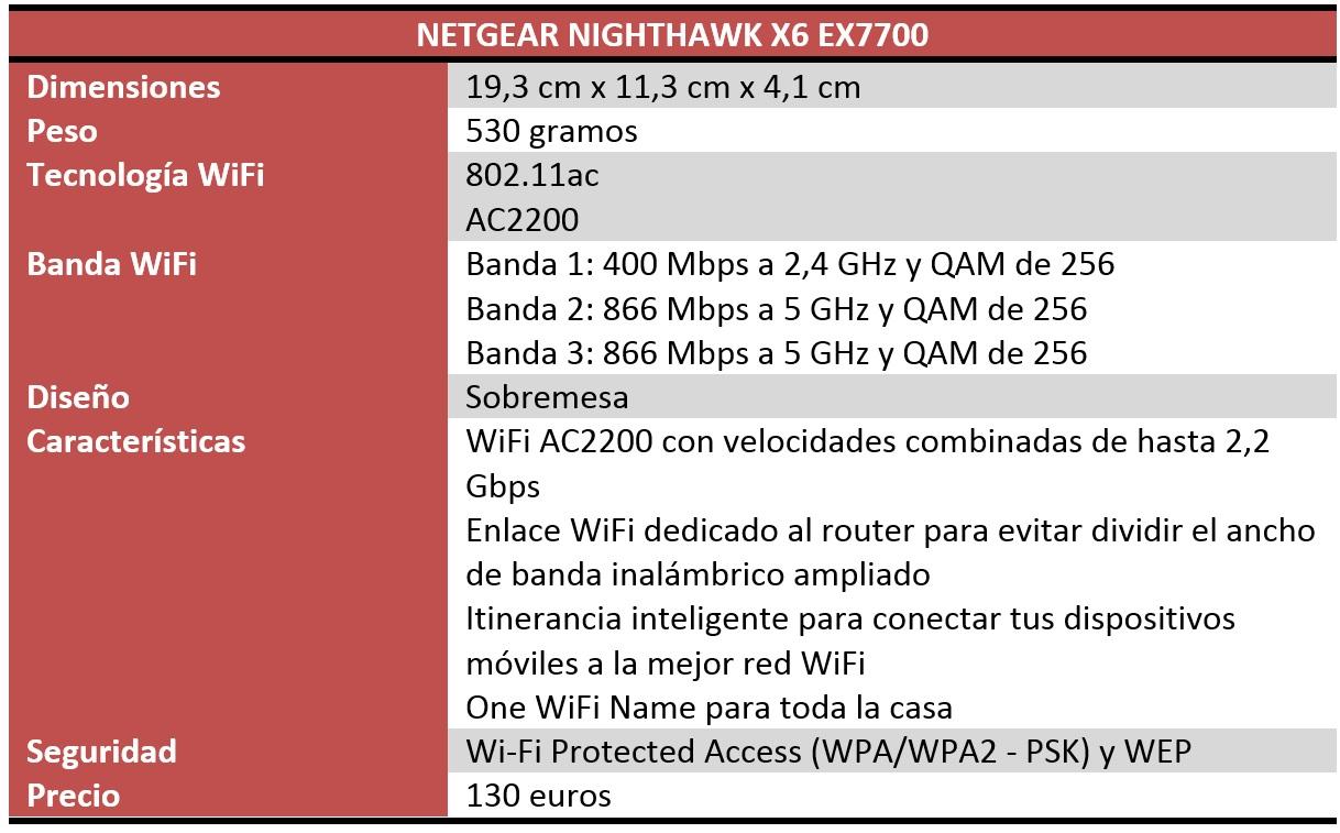 Netgear Nighthawk X6 EX7700 Review