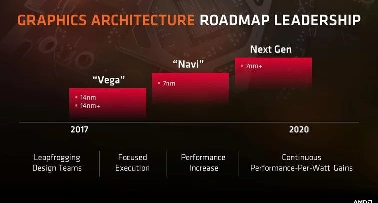 Photo of Se rumorea que AMD lanzará la GPU Navi 12 a mediados de 2019