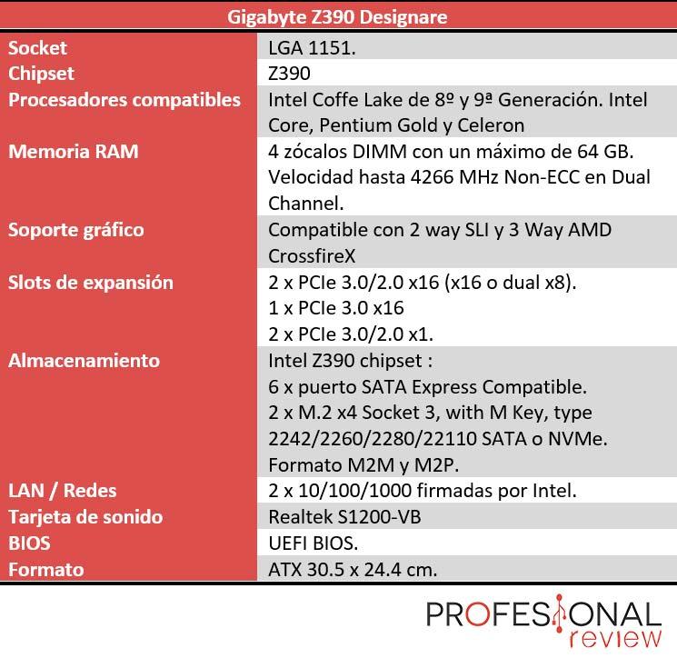 Gigabyte Z390 Designare características