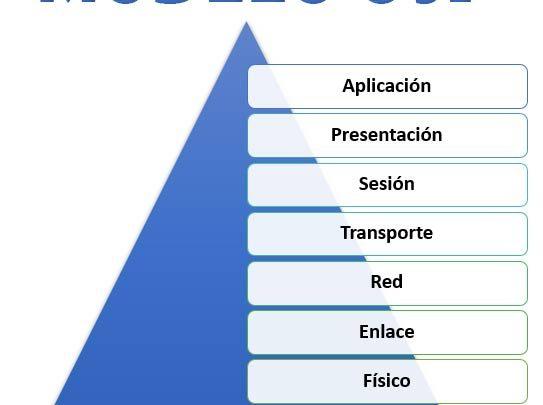 Photo of Modelo OSI: que es y para que se utiliza