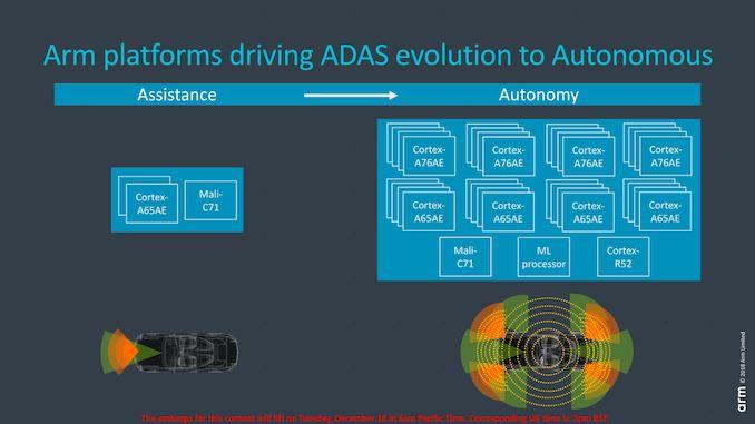 ARM Cortex-A65AE