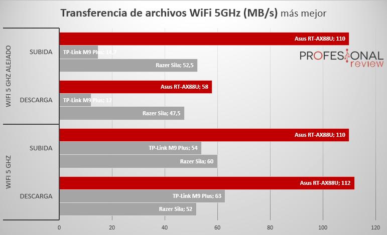 Asus RT-AX88U pruebas