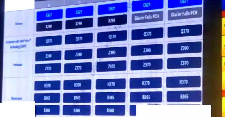 Photo of Intel Glacier Falls y posibles nuevos modelos Core KF sin iGPU