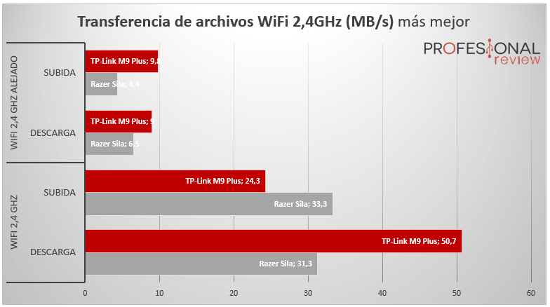 TP-Link Deco M9 Plus pruebas