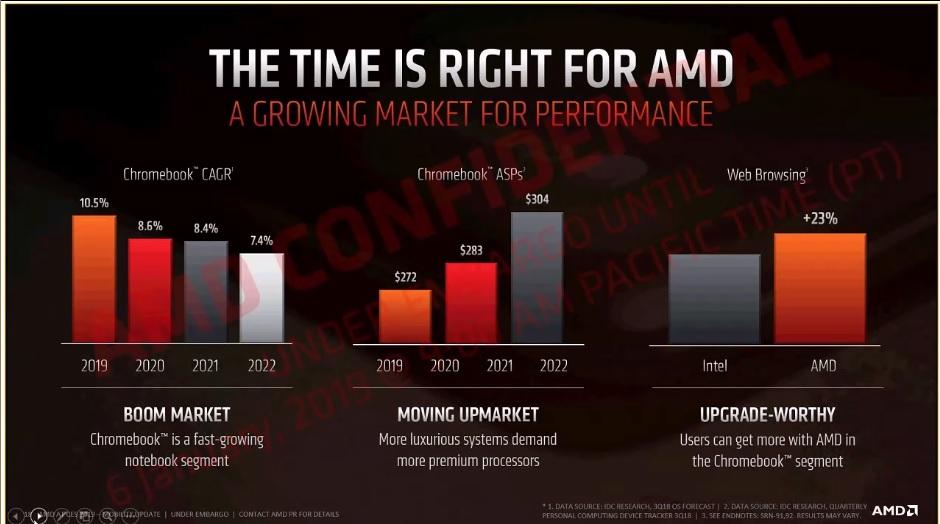 AMD A6-9220C y A4-9120C, nuevos procesadores para Chromebook