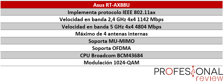 Protocolo 802.11ax Asus RT-AX88U