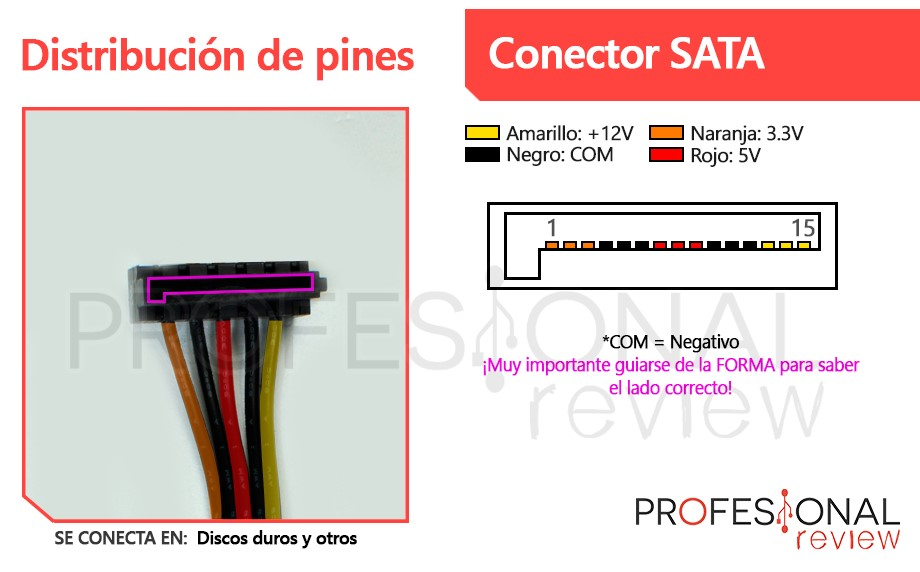 Conector SATA fuente de alimentación