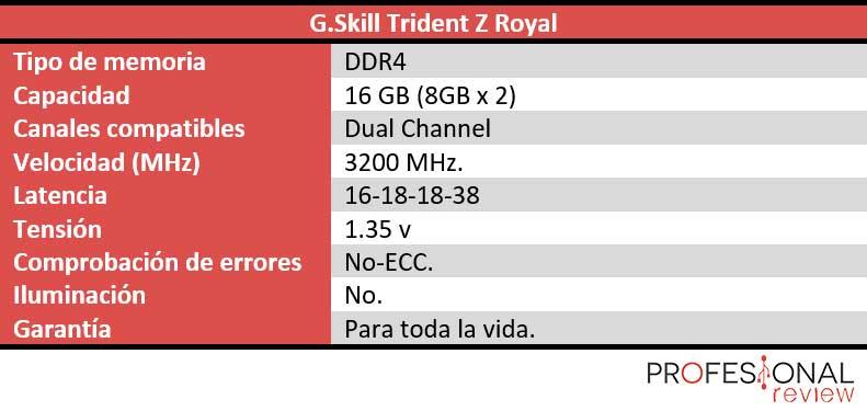 G.Skill Trident Z Royal características técnicas