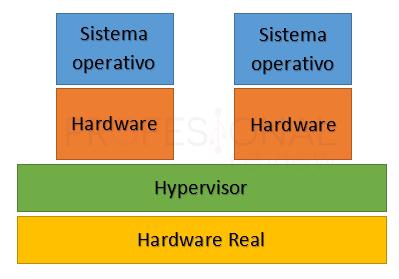 Virtualización VMware vSphere