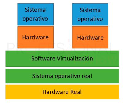 VMware Wokrstation