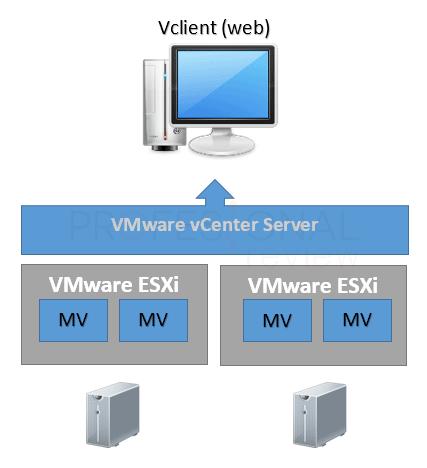 VMware vCenter Server