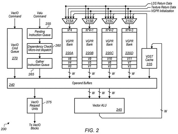 AMD patente