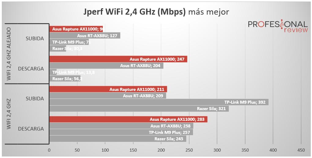 Asus ROG Rapture GT-AX11000 2,4GHz