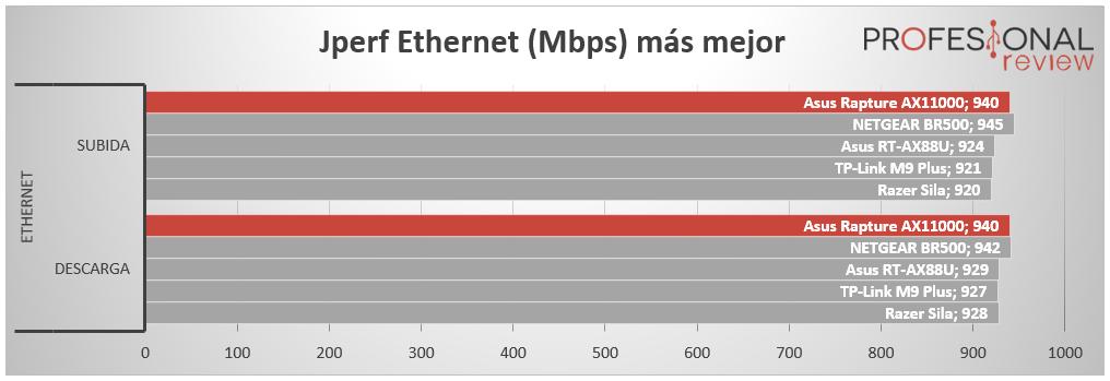 Asus ROG Rapture GT-AX11000 Ethernet