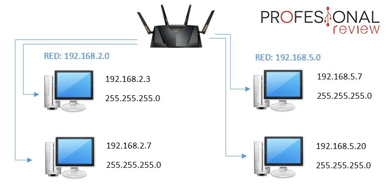 Protocolo TCP/IP capa 2