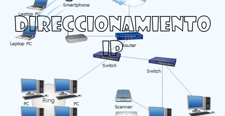 Photo of Qué es el direccionamiento IP y cómo funciona [bien clarito]