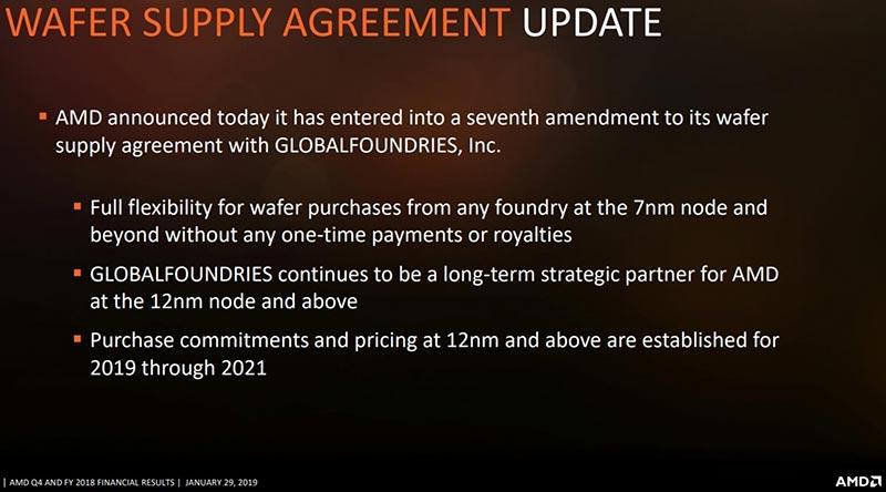 Enmienda AMD GlobalFoundries