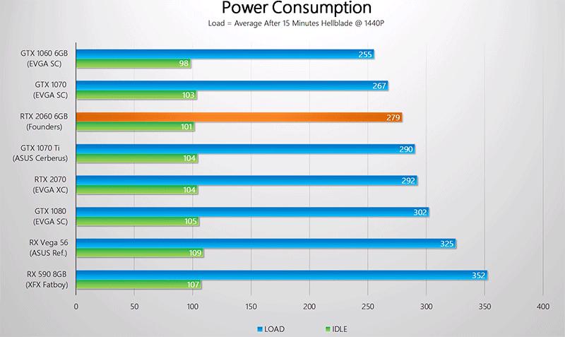 Nvidia RTX 2060 Consumo