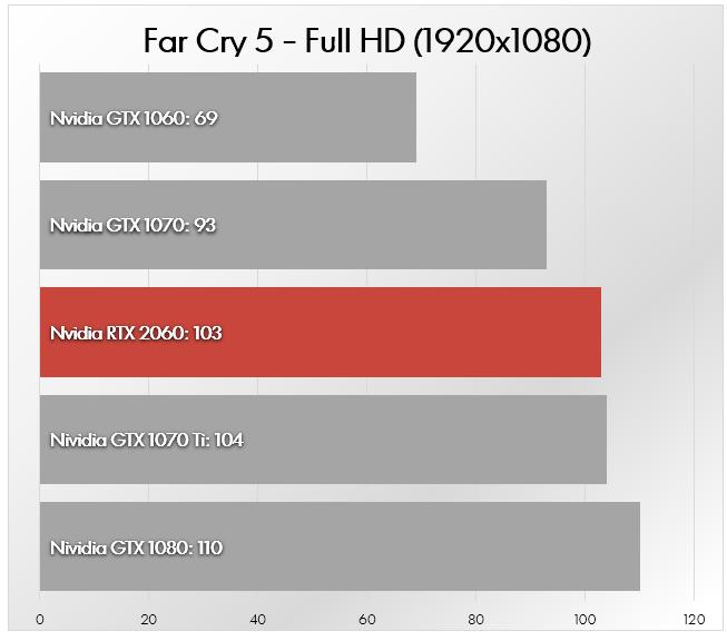 Nvidia RTX 2060 vs Nvidia GTX 1060 vs Nvidia GTX 1070 vs GTX