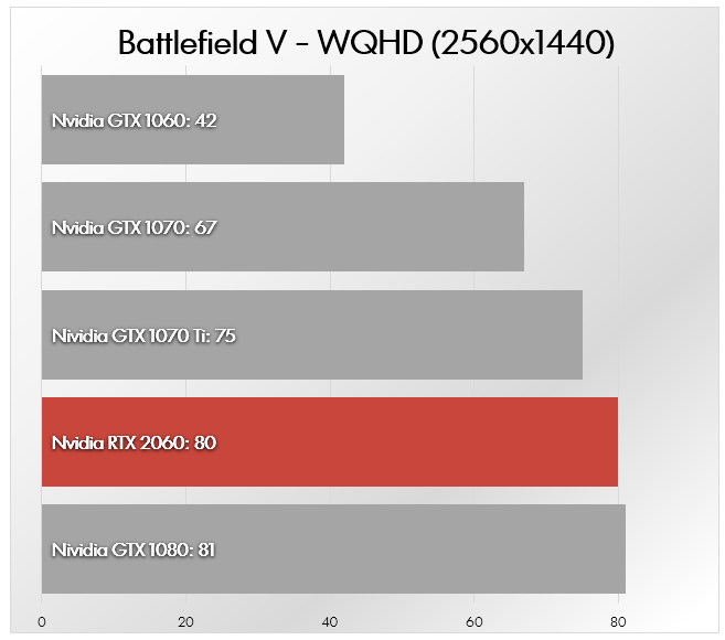 Nvidia RTX 2060 vs Nvidia GTX 1060 vs Nvidia GTX 1070 vs GTX 1080
