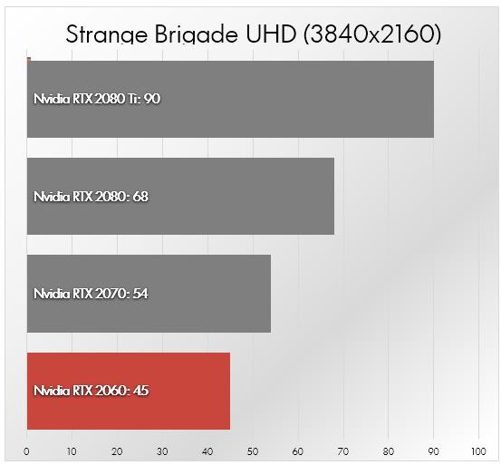 Nvidia RTX 2060 vs RTX 2070 vs RTX 2080 vs RTX 2080 Ti [Comparativa]