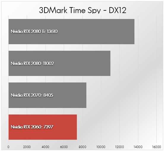Nvidia RTX 2060 vs RTX 2070 vs RTX 2080 vs RTX 2080 Ti