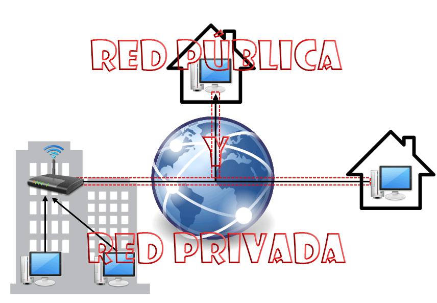 Red pública y privada