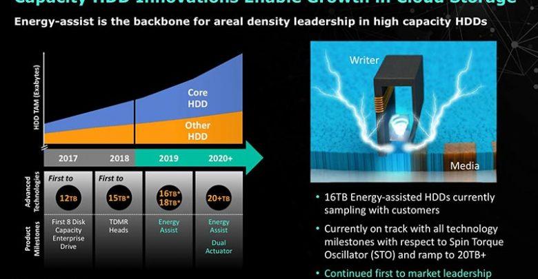 Photo of Western Digital implementa tecnología MAMR en sus discos duros de 16 TB