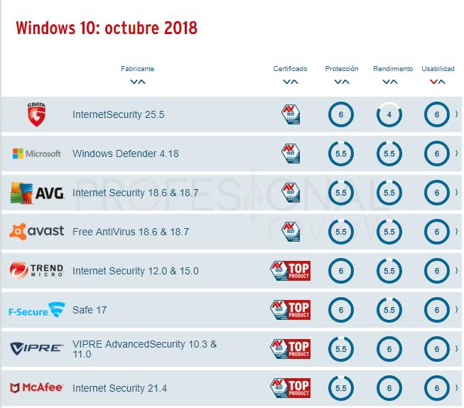 Windows Defender o Avast