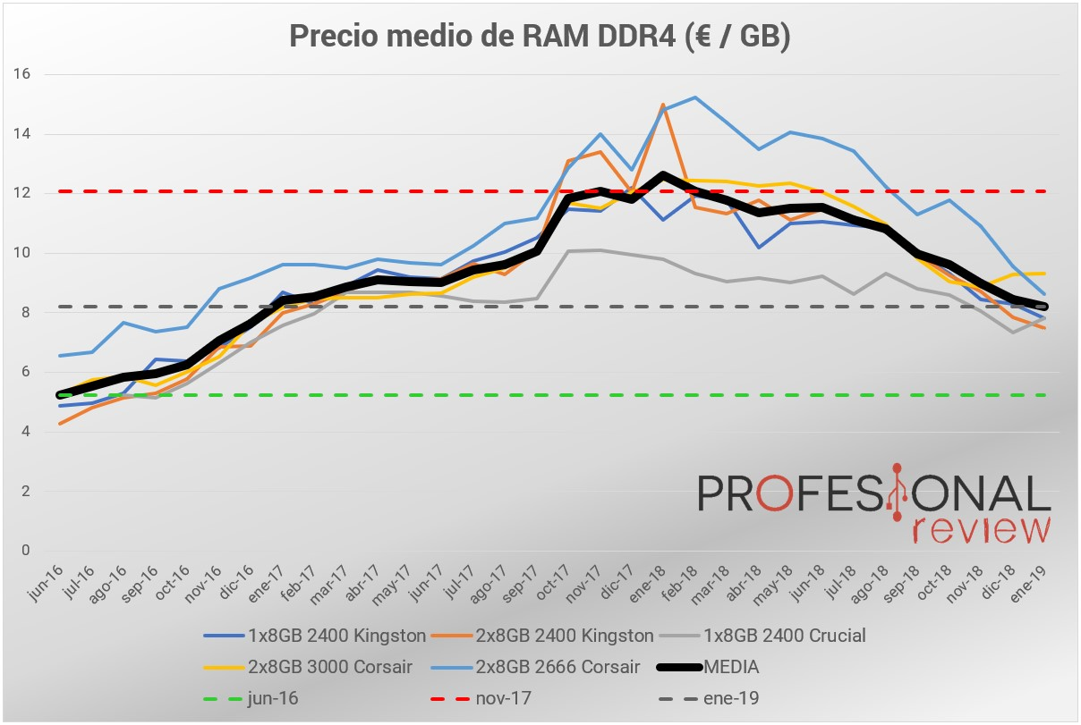 Precio memorias RAM DDR4