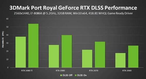 3DMark Port Royal