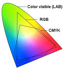 Espacio de color CYMK