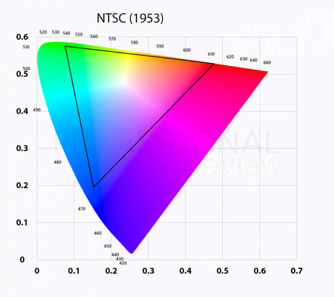 Espacio de color NTSC